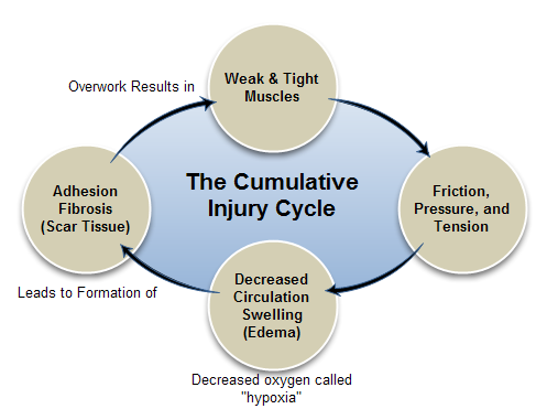 injury-cycle