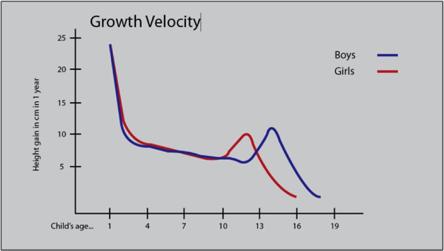 growth-velocity
